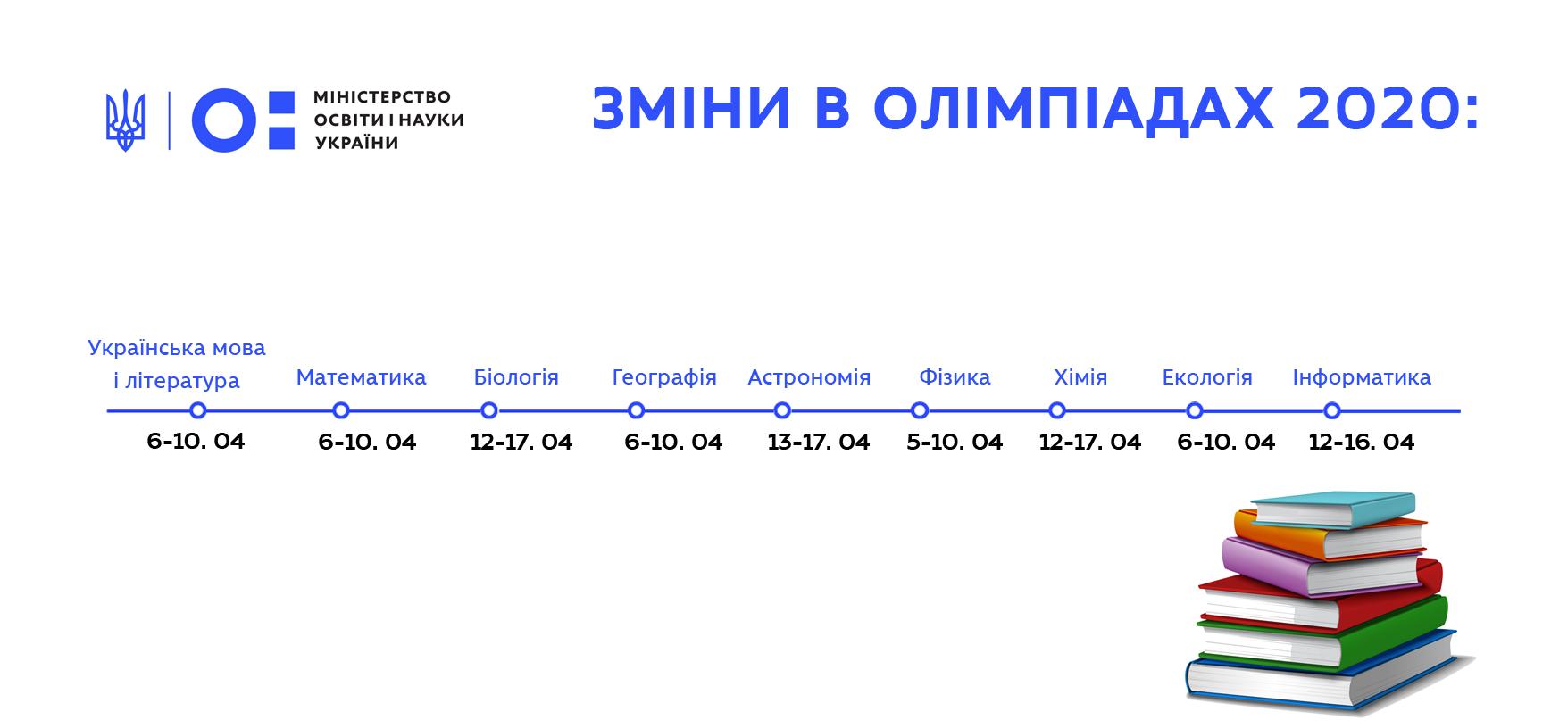 Зміни в олімпіадах у зв'язку з загальнонаціональним карантином: вдасться провести IV етап Всеукраїнських олімпіад з 9 предметів – наказ МОН