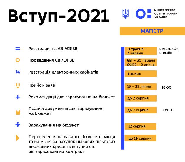 Вступ-2021: 11 травня стартує реєстрація на єві та єфвв