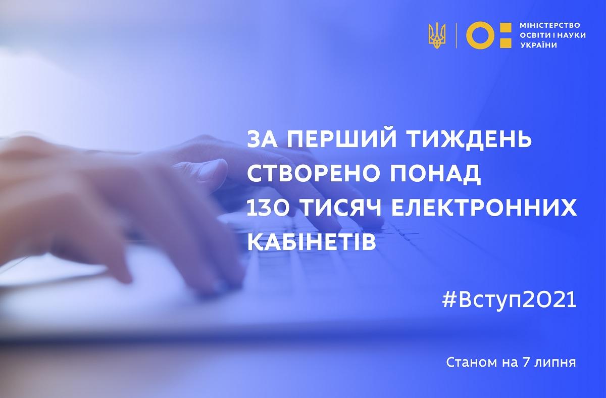 За перший тиждень вступної кампанії створено понад 130 тисяч електронних кабінетів